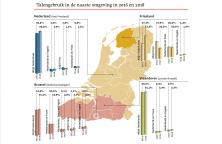 Infografiek: Talengebruik in de naaste omgeving in 2016 en 2018